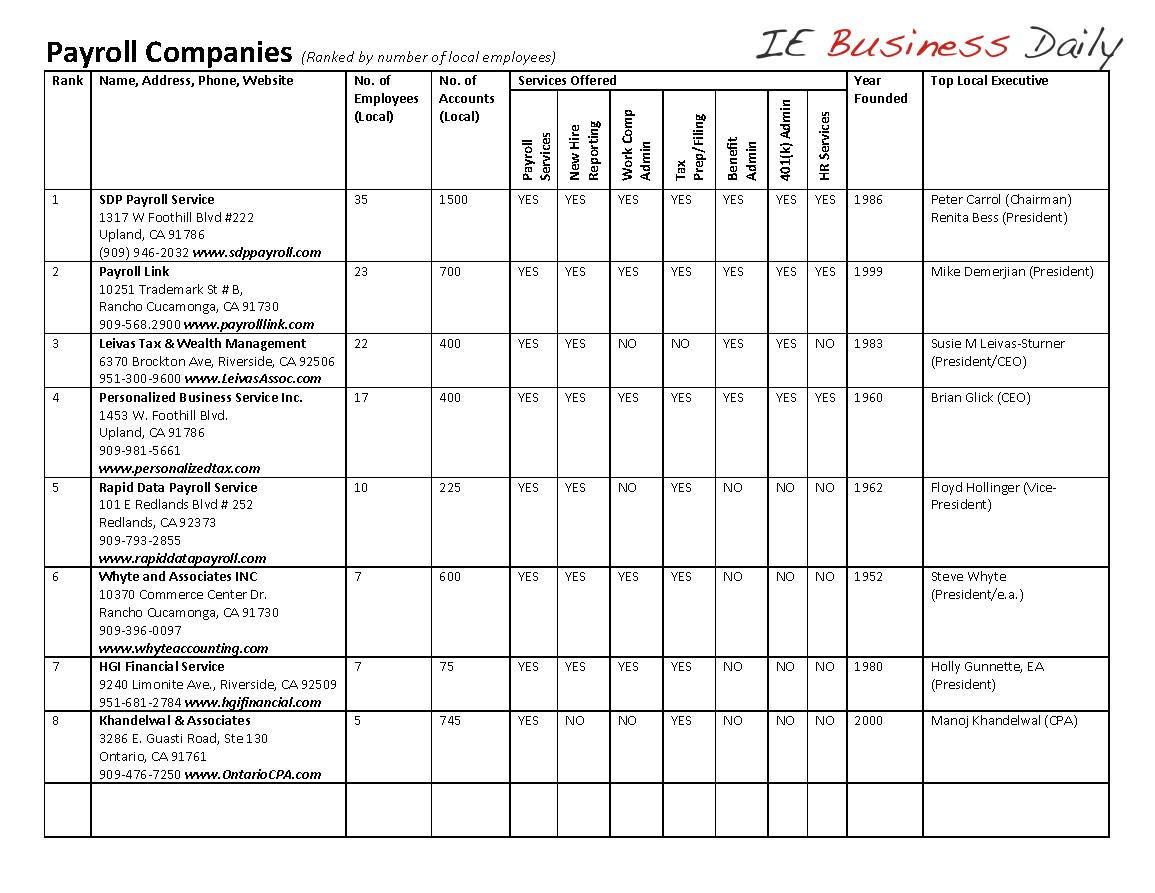 payroll companies inland empire business news
